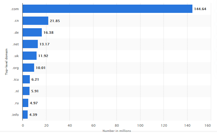 ten largest top level domains as of March 2020
